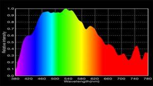 Daylight Spectrum Image