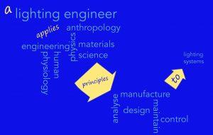 lighting engineer definition